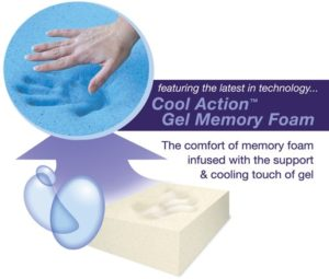 Gel mattresses sleep hot